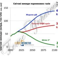 Паризька кліматична угода: шляхи реалізації