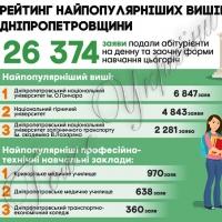 Дніпропетровський національний університет - найпопулярніший виш серед абітурієнтів області
