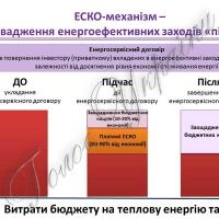 ЕСКО: рожеві мрії чи реальність? Понад 20 бюджетних установ модернізують