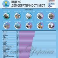 <<Громадяни в дії>>: найдемократичніша п'ятірка… наших міст
