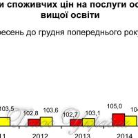Майже двісті тисяч студентів  навчаються у Києві за власний кошт