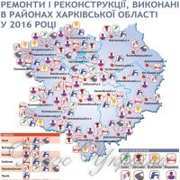 За рік на Харківщині побудували й відремонтували понад 250 об'єктів