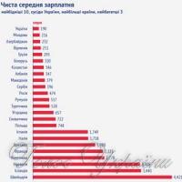 Від найнижчої зарплати — до економічного зростання?