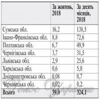«Укрнафта» за місяць сплатила  майже 800 мільйонів гривень ренти