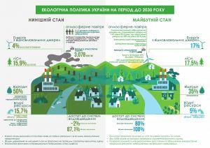 Про Основні засади (стратегію) державної екологічної політики України на період до 2030 року