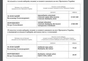 Щодо офіційного оголошення результатів чергових виборів Президента України 31 березня 2019 року