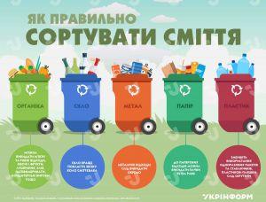 У Львові сортування сміття стає обов'язковим