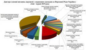 Про звернення громадян до Верховної Ради України у січні-червні 2019 року