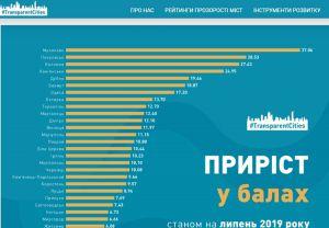 Тернопіль посів восьме місце у рейтингу прозорості