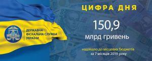 150,9 млрд грн надійшло до місцевих бюджетів