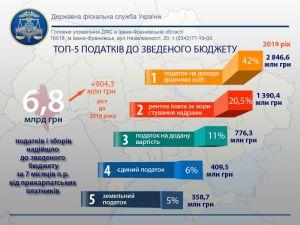 На Івано-Франківщині податкових платежів більше, ніж торік
