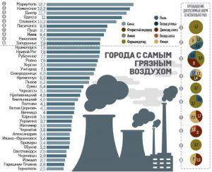 В Тернополе легче всего дышится