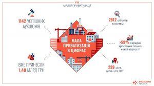 Мала приватизація принесла 1,48 млрд грн