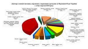 Про звернення громадян до Верховної Ради України в січні — вересні 2019 року