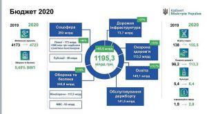 Проект бюджету-2020 підготували до другого читання