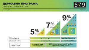 На Черкащині видали перші доступні кредити