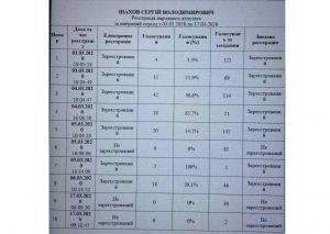 Повідомлення щодо голосувань народного депутата Сергія Шахова під час пленарних засідань