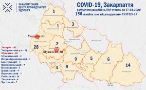 На Закарпатті діагноз COVІD-19 встановлено150 пацієнтам