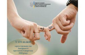 Понад 1000 шлюбів зареєстровано на Закарпатті протягом першого кварталу