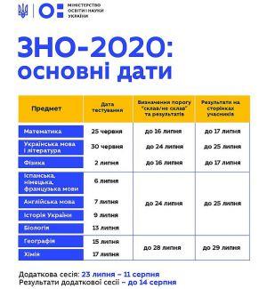 Затверджено графік основної сесії ЗНО
