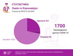 У 1700 осіб на Львівщині виявлено коронавірусну інфекцію станом на 1 червня