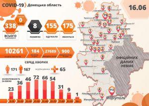 В Донецкой области восьмой смертельный случай с подтвержденным наличием коронавируса