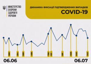 80 відсотків інфікованих COVID-19 українців хворіють у легкій формі й не потребують госпіталізації