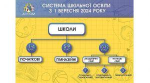 Дніпропетровщина: Замість «комплексних» шкіл — ліцеї та гімназії