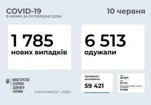 За добу щеплення від COVID-19 отримали понад п'ятдесят тисяч осіб