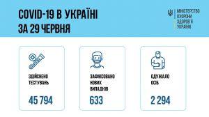 Госпіталізували понад 300 хворих на COVID-19