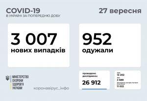 Кількість госпіталізованих з COVID-19 зростає