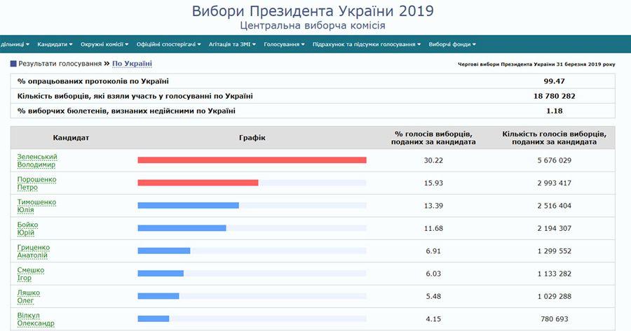 Остаточні результати першого туру президентських перегонів мають бути оголошені до 10 квітня