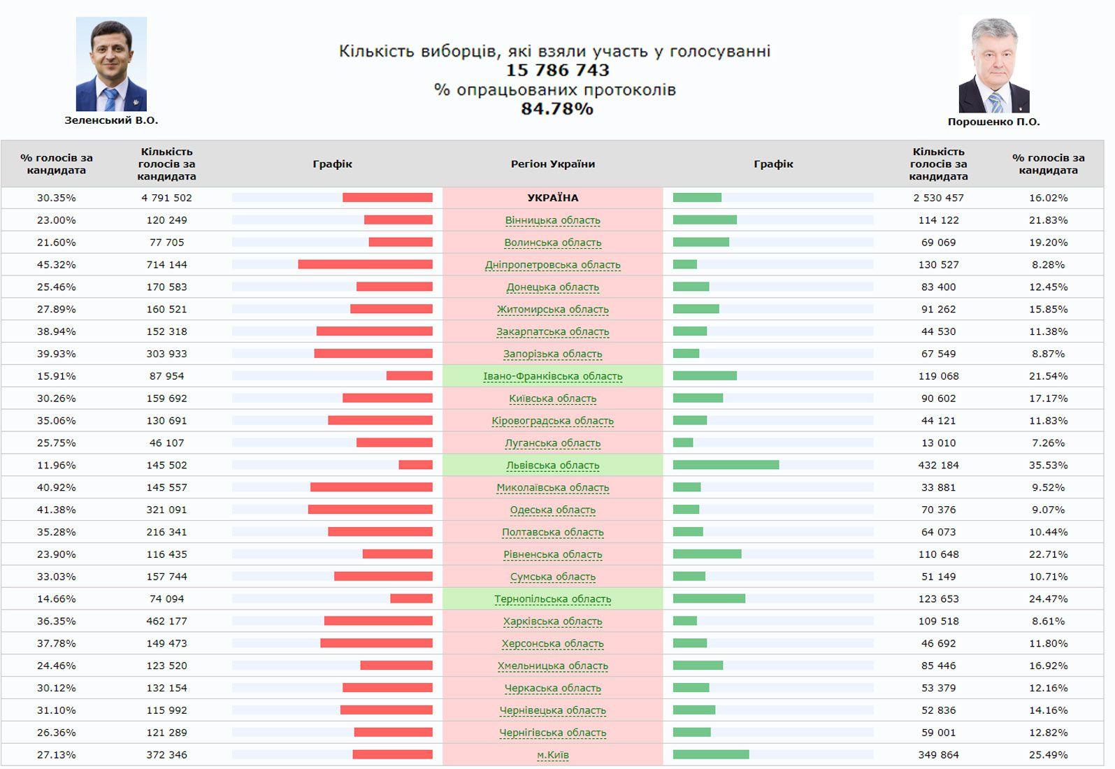 Ucrania por la séptima vez elige al Jefe de Estado