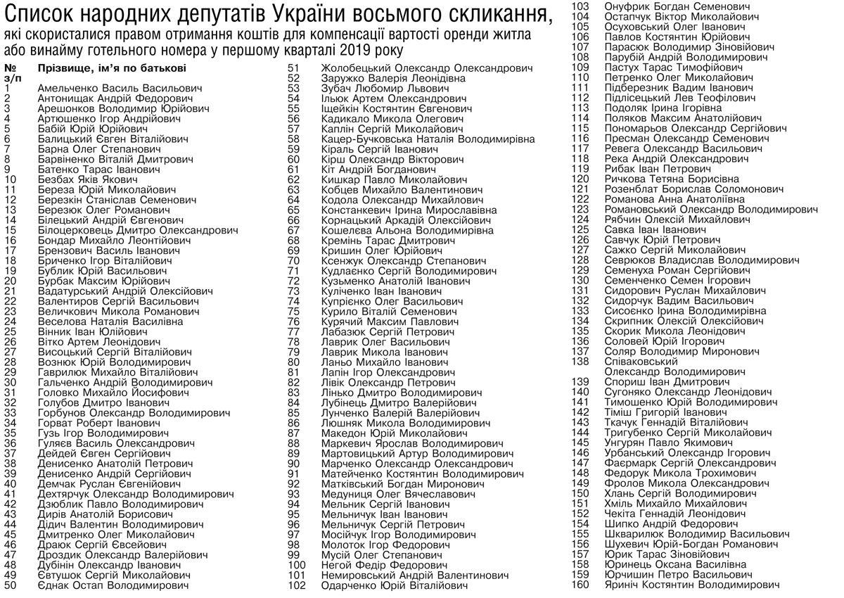 Народные депутаты, которые воспользовались правом получения средств для компенсации