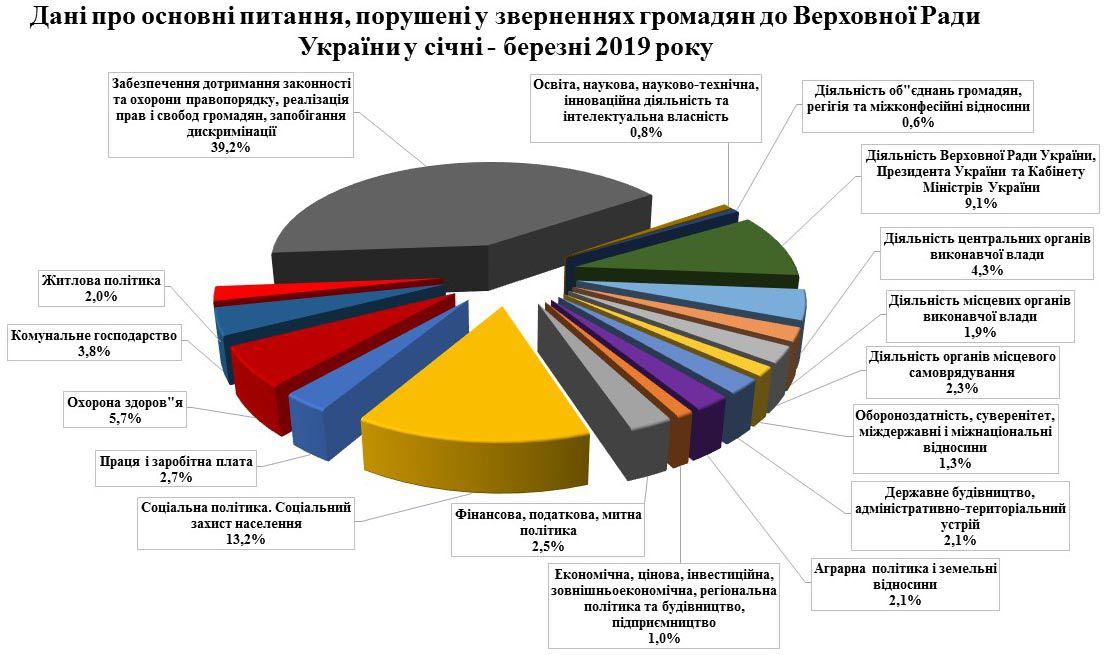 Про звернення громадян до Верховної Ради України у січні—березні 2019 року