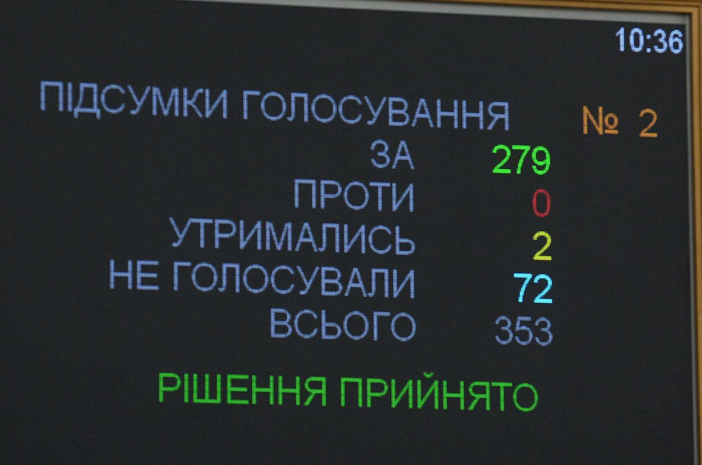 Ухвалено законопроект, в якому прописано імпічмент Президента