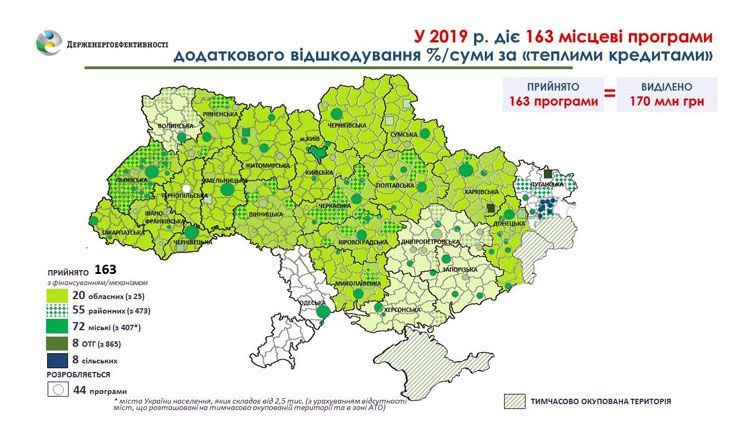 170 мільйонів гривень дала місцева влада в регіонах на «теплі кредити»
