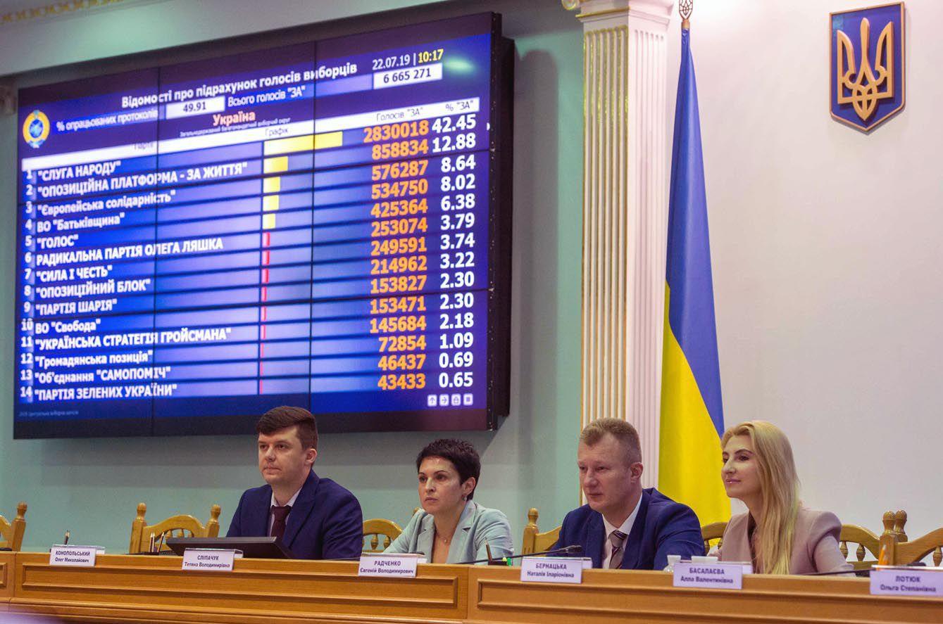 In die Werchowna Rada kommen 5 Parteien durch