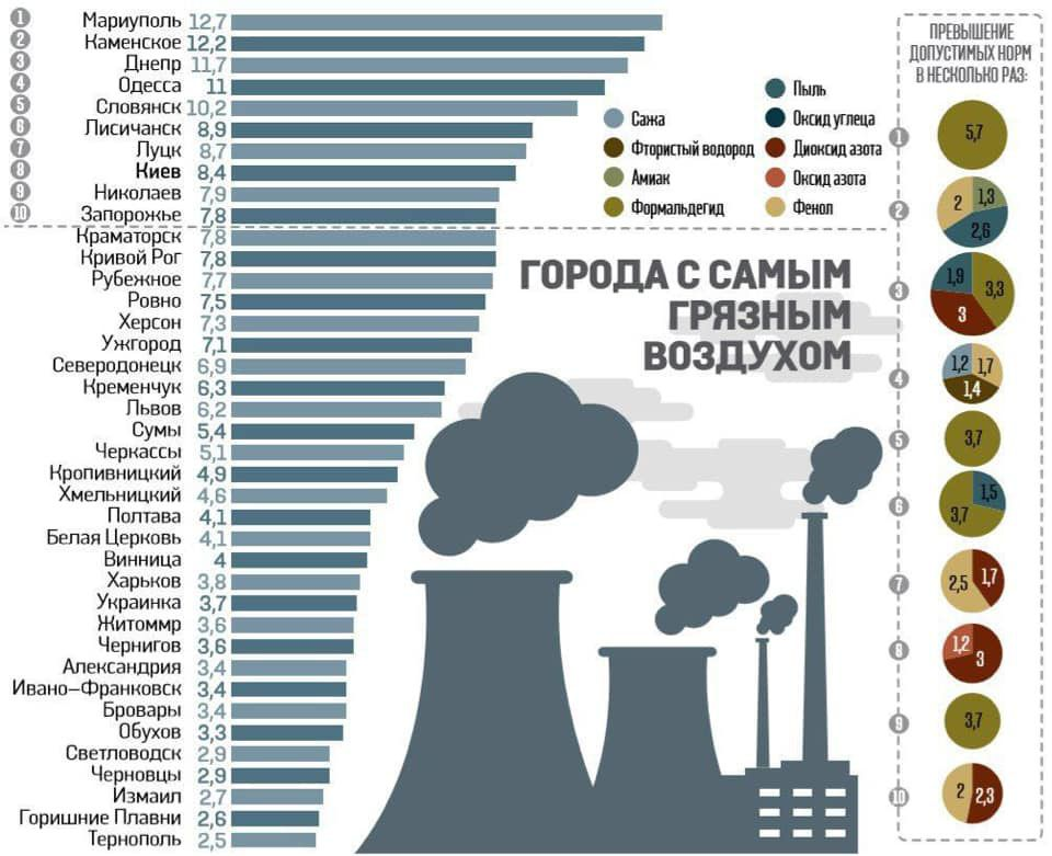 У Тернополі дихається найлегше