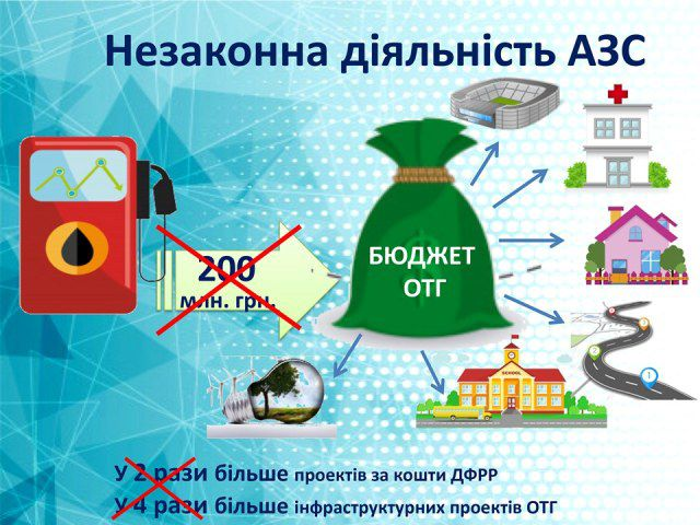 Рівненська ОДА запустила «гарячу лінію» щодо «тіньових» АЗС