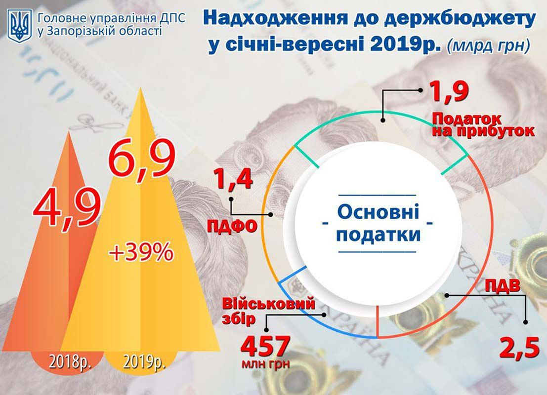 Поповнено державний бюджет від платників податків Запорізької облаті