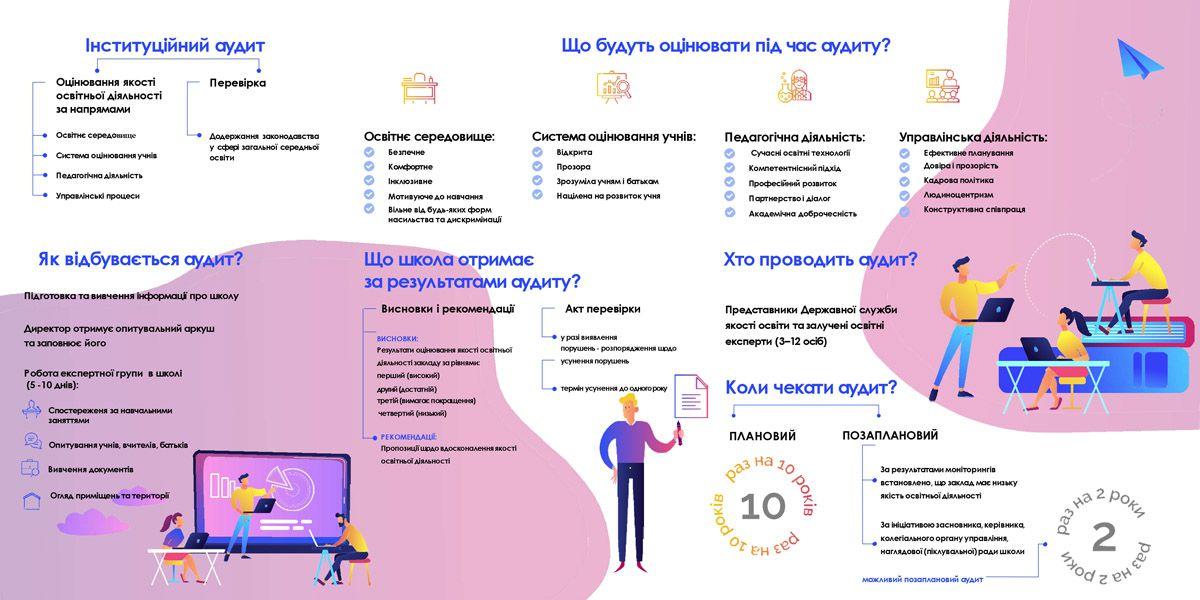 У двох школах Київщини стартував аудит
