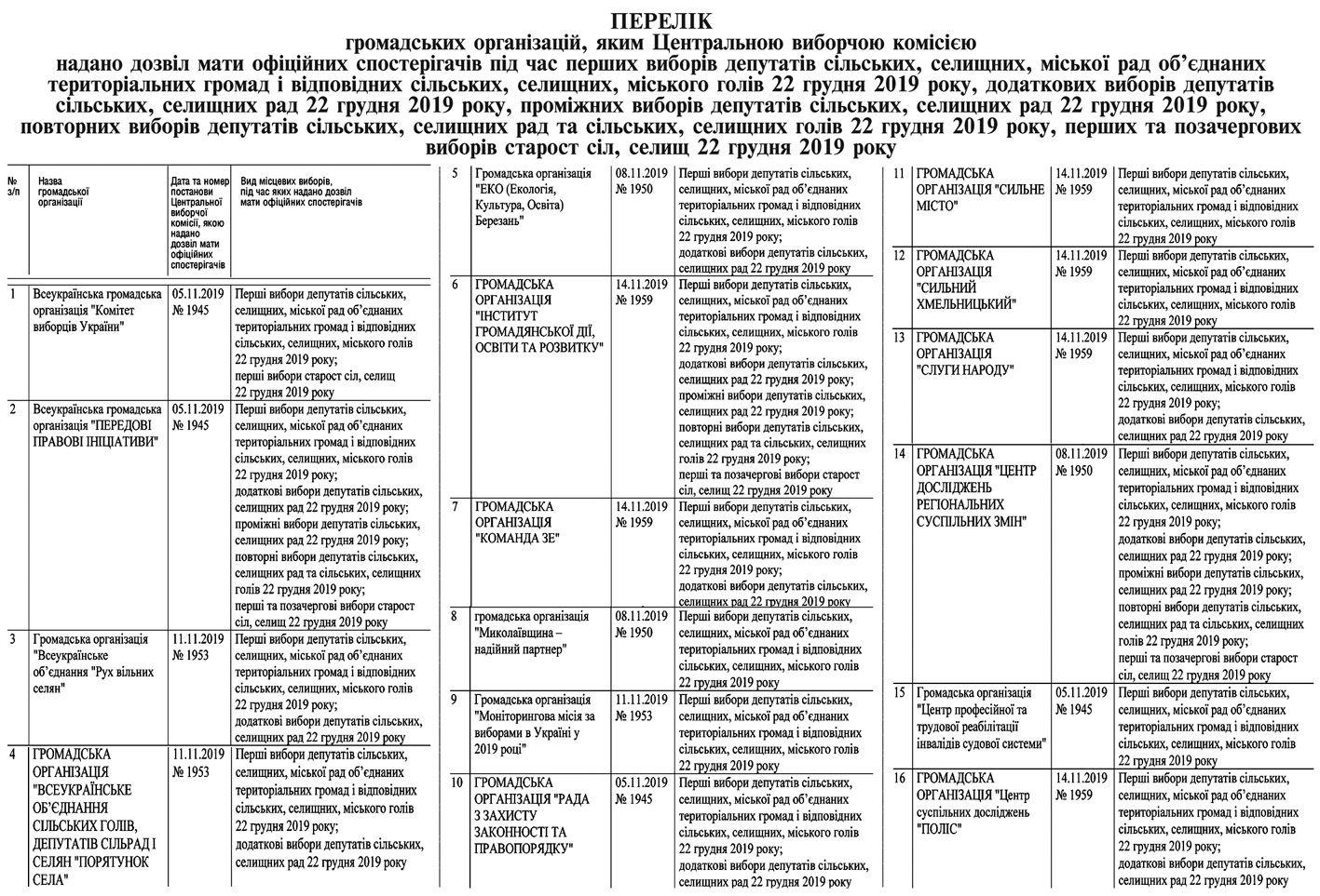 Вибори в ОТГ: Перелік громадських організацій