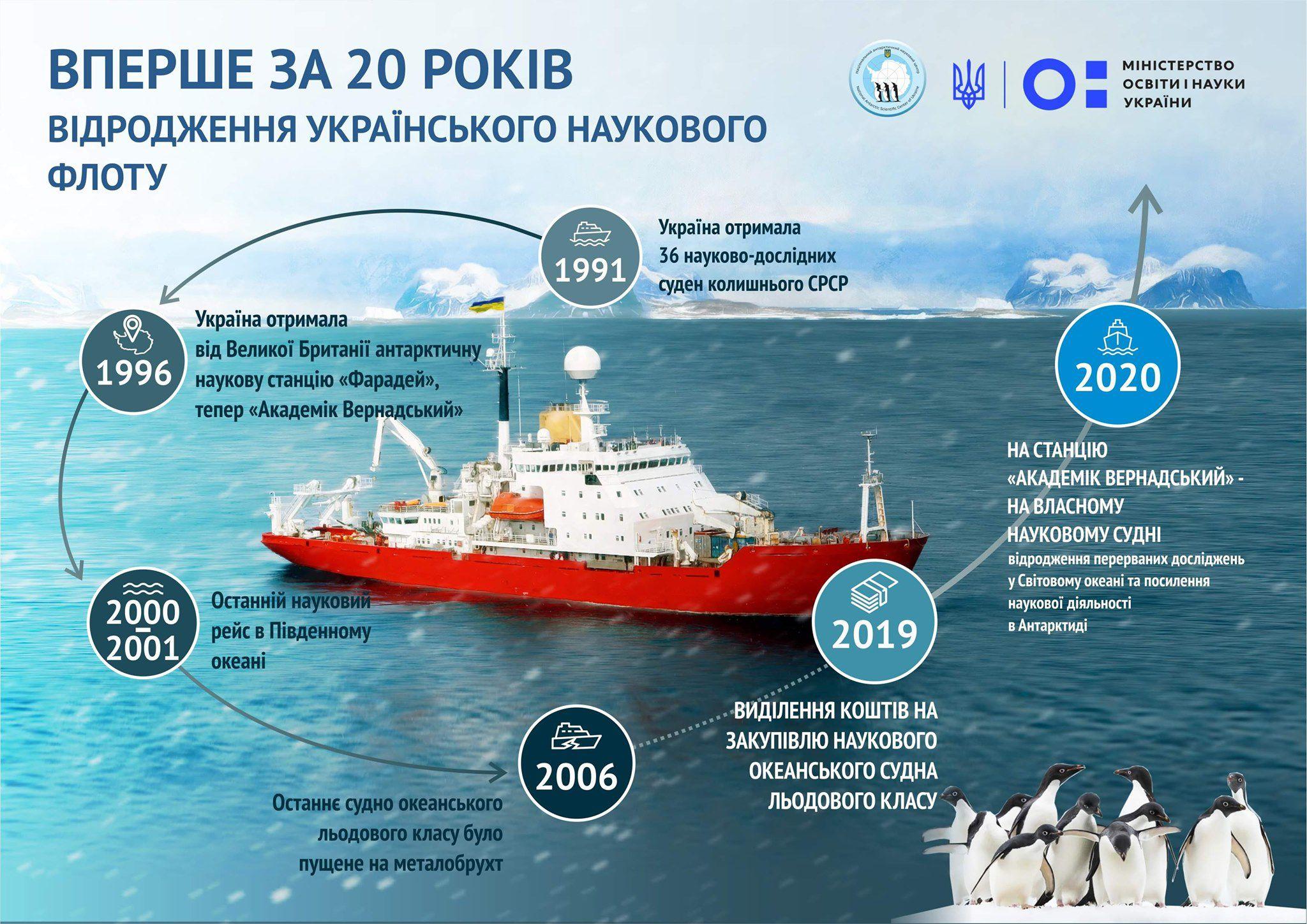 Для потреб українських полярників придбають судно льодового класу