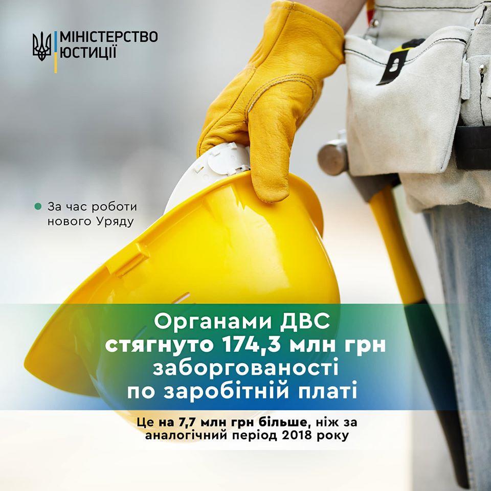 Взыскали свыше 174 млн грн задолженности по заработной плате