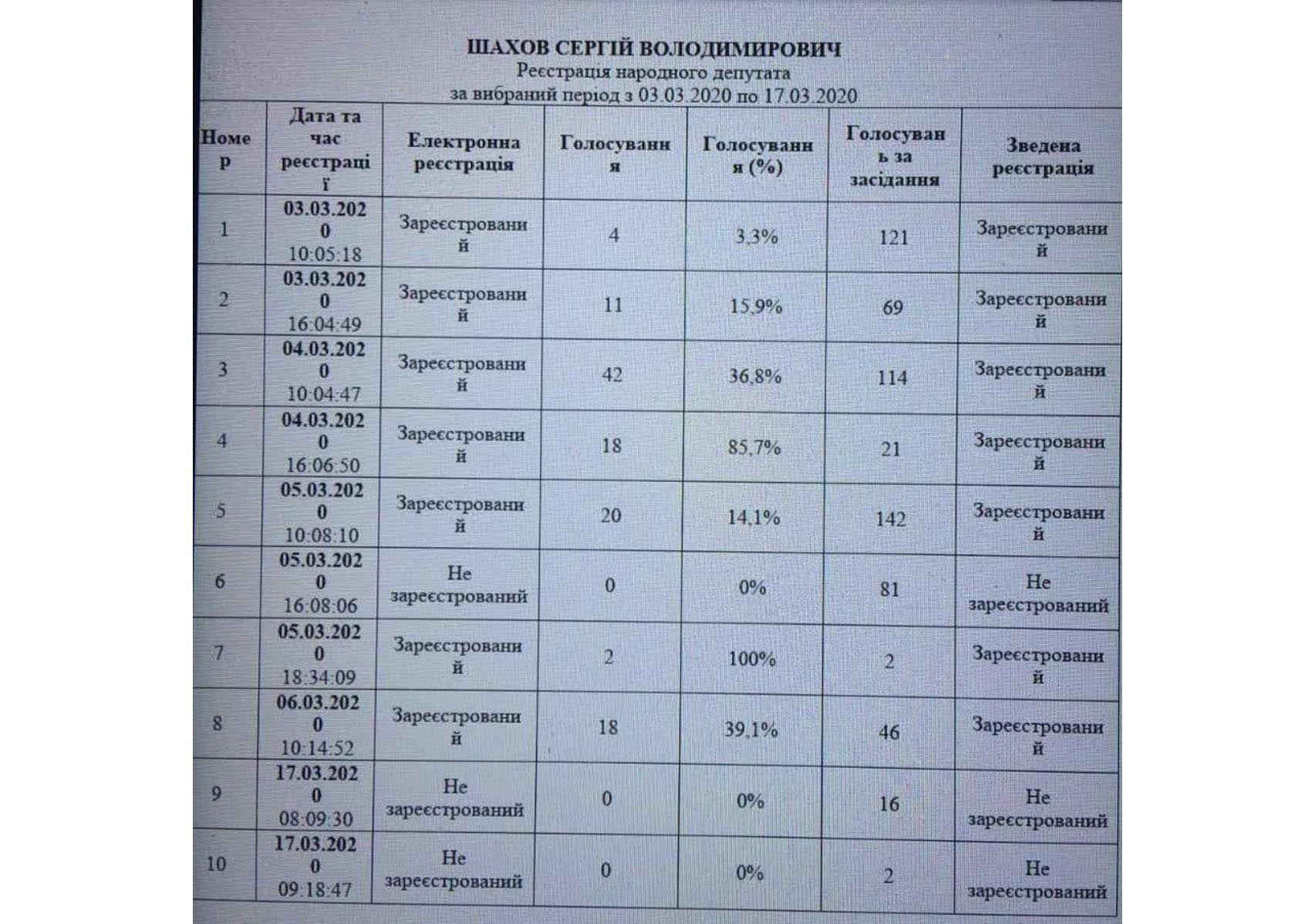 Сообщение о  голосованиях народного депутата Сергея Шахова во время пленарных заседаний
