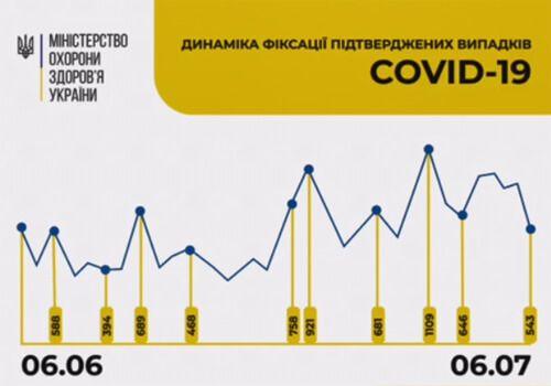 80 процентов инфицированных COVID-19 украинцев болеют в легкой форме и не нуждаются в госпитализации