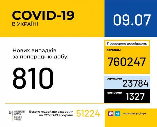 COVID-19: статистика  «на хорошому місці»