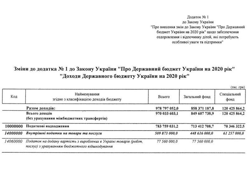 Про внесення змін до Закону України «Про Державний бюджет України на 2020 рік» щодо забезпечення оздоровлення і відпочинку дітей, які потребують особливої уваги та підтримки