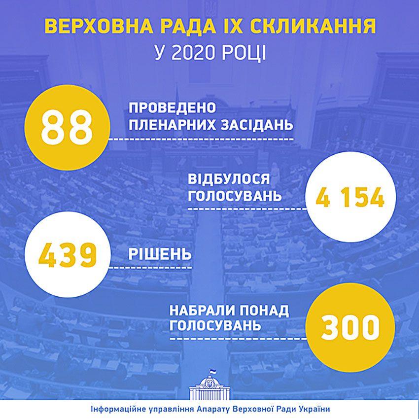 Підсумки законодавчої роботи Верховної Ради у 2020 році
